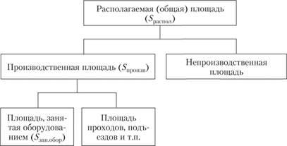 Структура площадей предприятия.