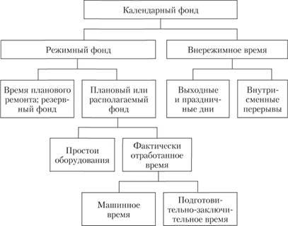Структура календарного фонда времени.