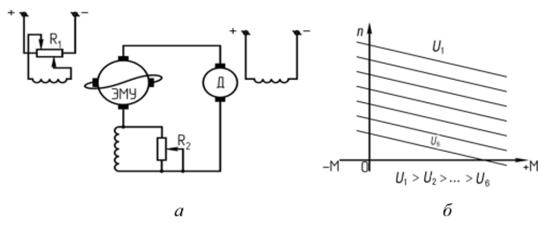 Система Г-Д с ЭМУ в качестве генератора.